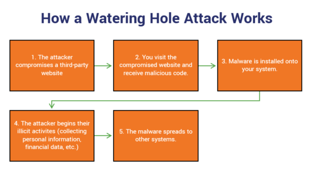 Watering Hole Attack